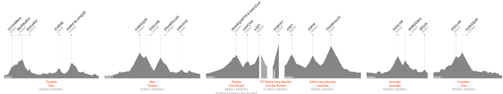 HR Pyrenees 2020 Profile