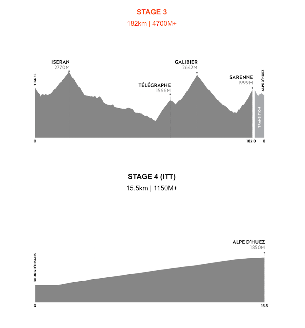 HR Alps Profile 2021 Stage 3 and 4