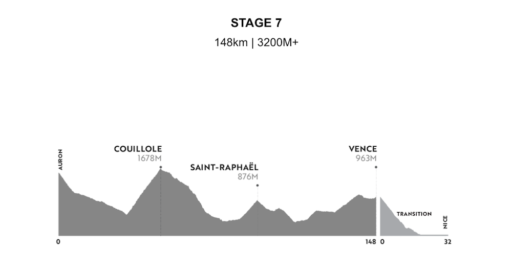 HR Alps Profile 2021 Stage 7